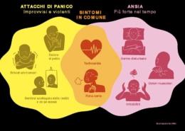 Come capire se si soffre di attacchi di panico?