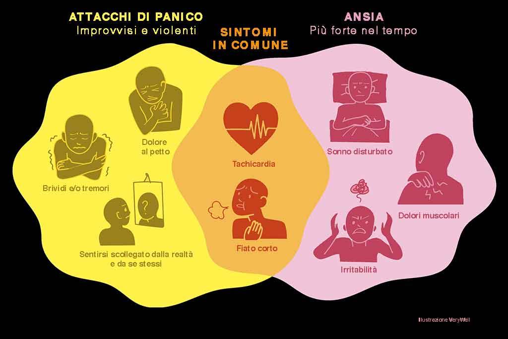 Come capire se si soffre di attacchi di panico? - Luisa..